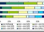 不動産営業の年収(不動産売買の営業職)