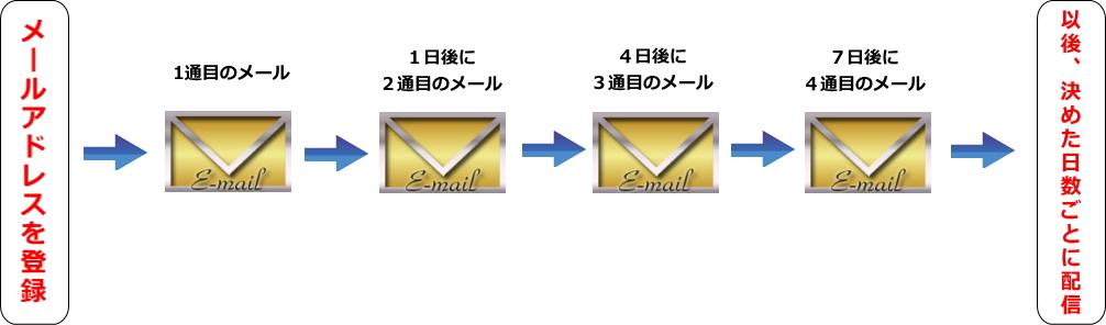 ステップメールの仕組み1